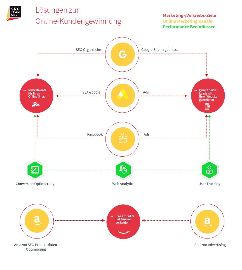 Informationen über Lösungen zur Online-Kundengewinnung