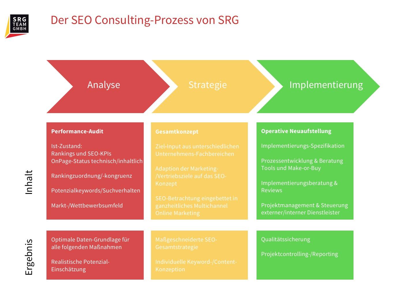 Informationen zum SEO Consulting-Prozess
