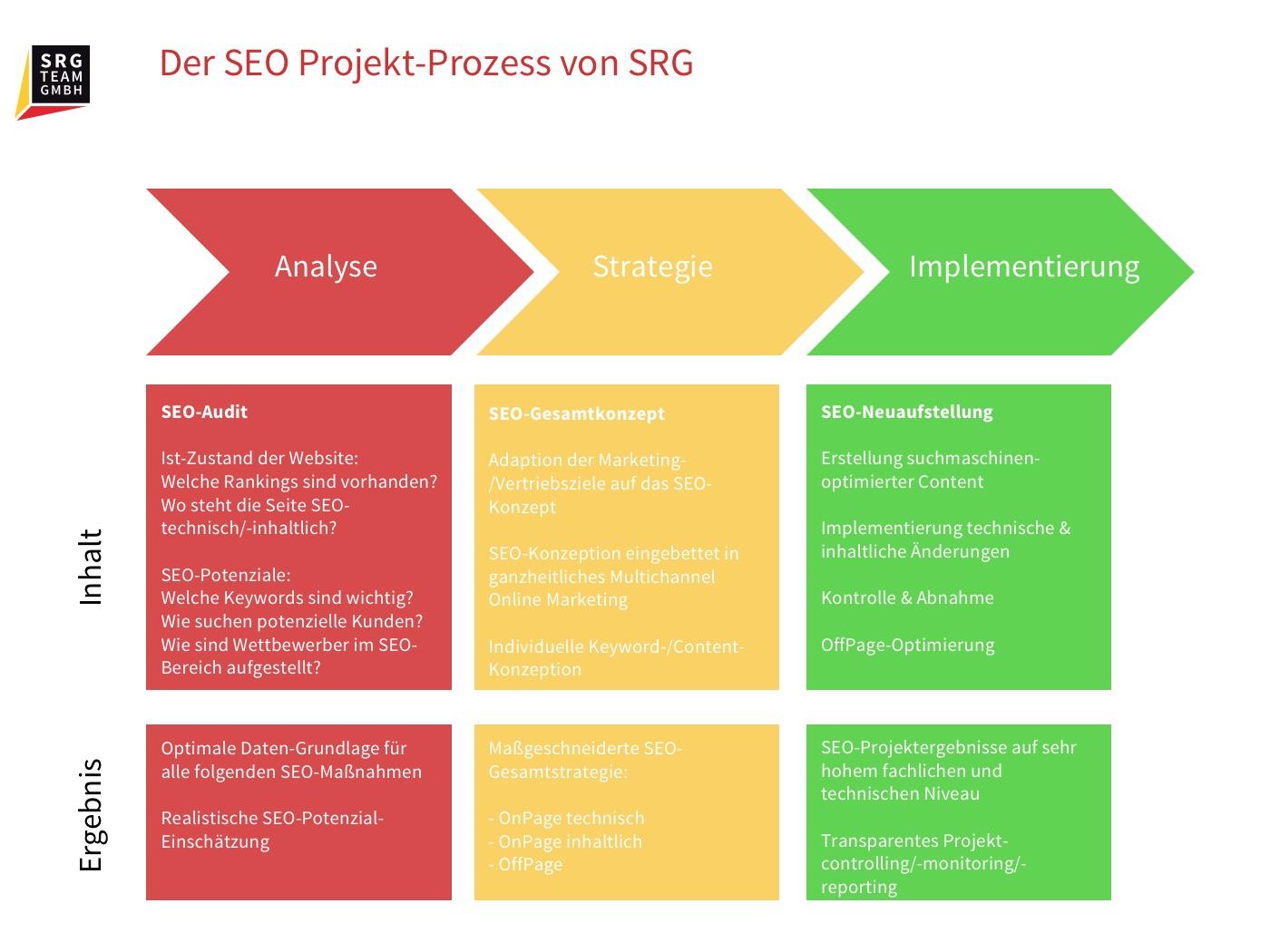 Informationen zum SEO Projektablauf
