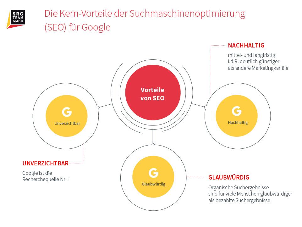 Informationen über die Vorteile von SEO